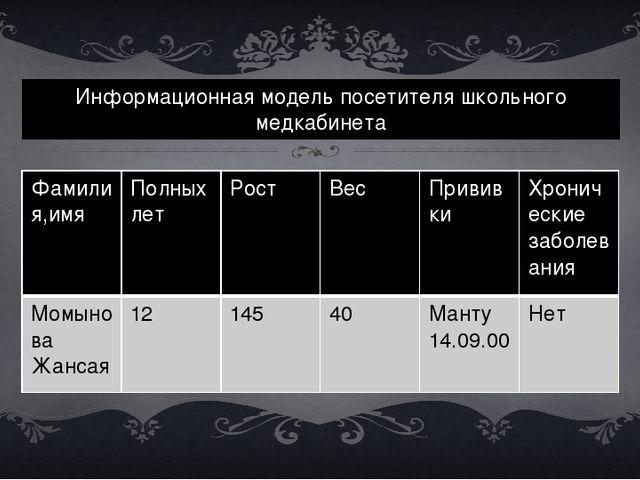 Информационная модель посетителя школьного медкабинета Фамилия,имя Полных лет...
