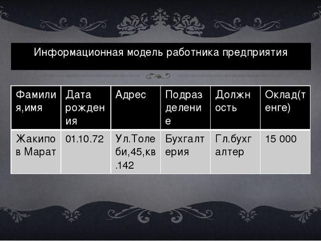 Информационная модель работника предприятия Фамилия,имя Дата рождения Адрес П...