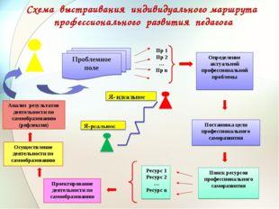 Схема выстраивания индивидуального маршрута профессионального развития педагога