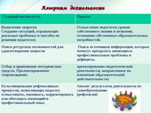 Алгоритм деятельности Старший воспитатель Педагог Выявление запросов Создан