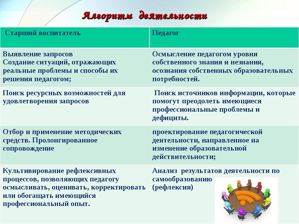 Алгоритм деятельности Старший воспитатель Педагог Выявление запросов Создан...