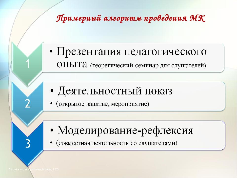 Примерный алгоритм проведения МК Высшая школа экономики, Москва, 2013