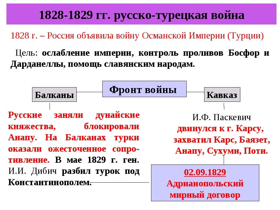 1828-1829 гг. русско-турецкая война 1828 г. – Россия объявила войну Османской...