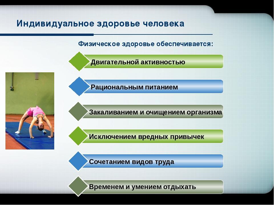 Физическое здоровье обеспечивается: Индивидуальное здоровье человека Двигател...