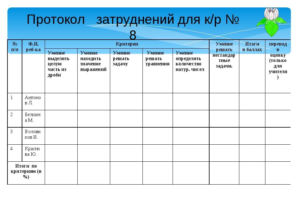Протокол затруднений для к/р № 8 № п/пФ.И. реб-каКритерииУмение решать нес...