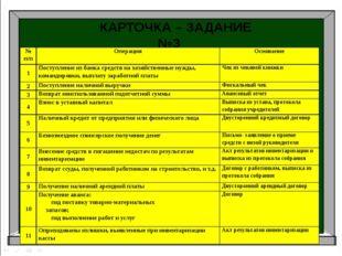 Аудит Бухгалтерский учет Налоги и налогоболжение КАРТОЧКА – ЗАДАНИЕ №3 № п/п