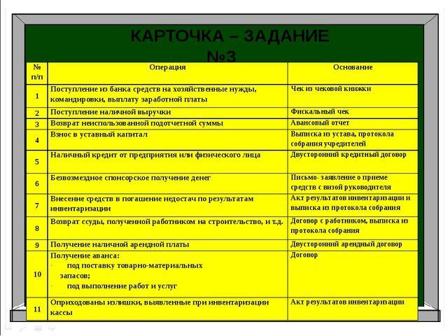Аудит Бухгалтерский учет Налоги и налогоболжение КАРТОЧКА – ЗАДАНИЕ №3 № п/п...