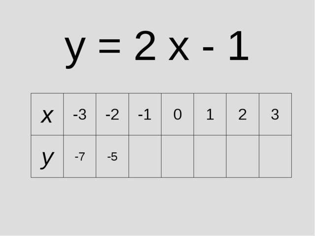 y = 2 x - 1 x-3-2-10123 y-7-5