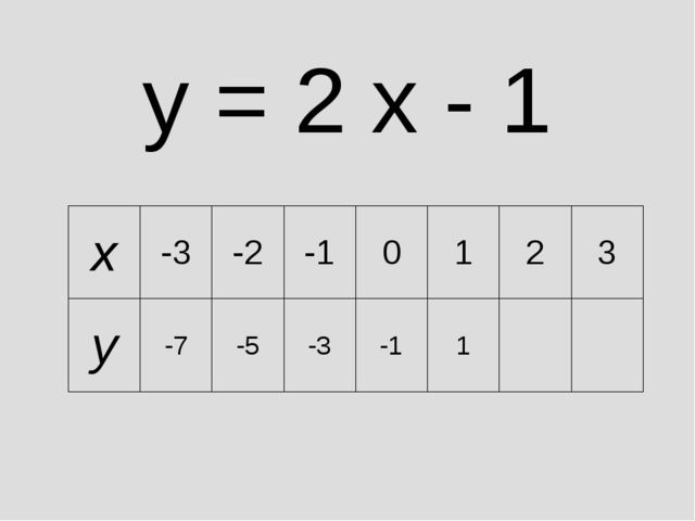 y = 2 x - 1 x-3-2-10123 y-7-5-3-11