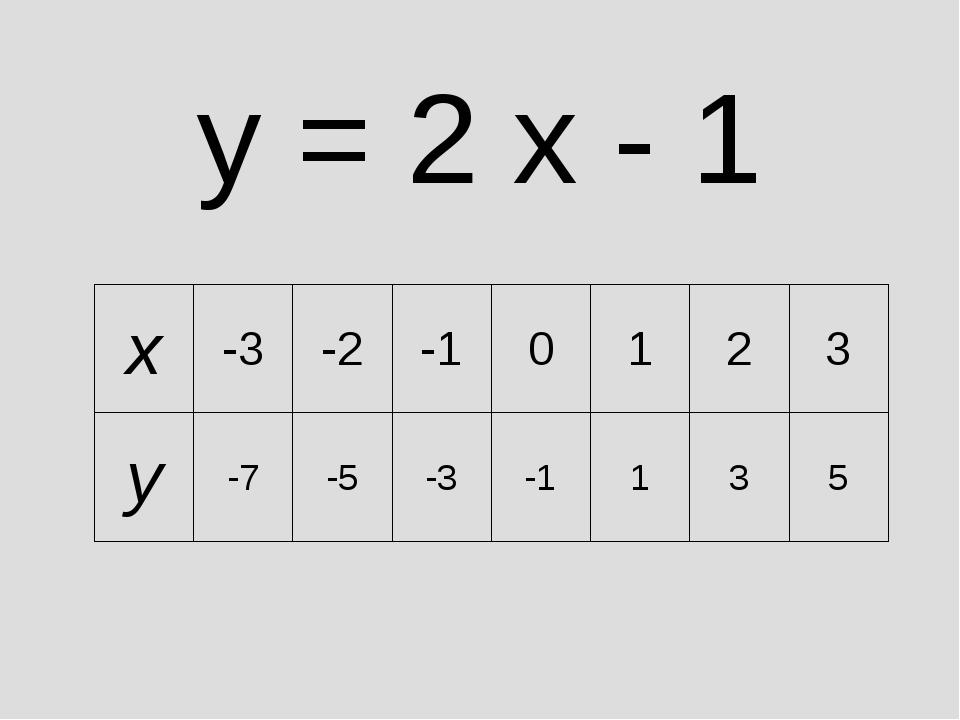 y = 2 x - 1 x-3-2-10123 y-7-5-3-1135