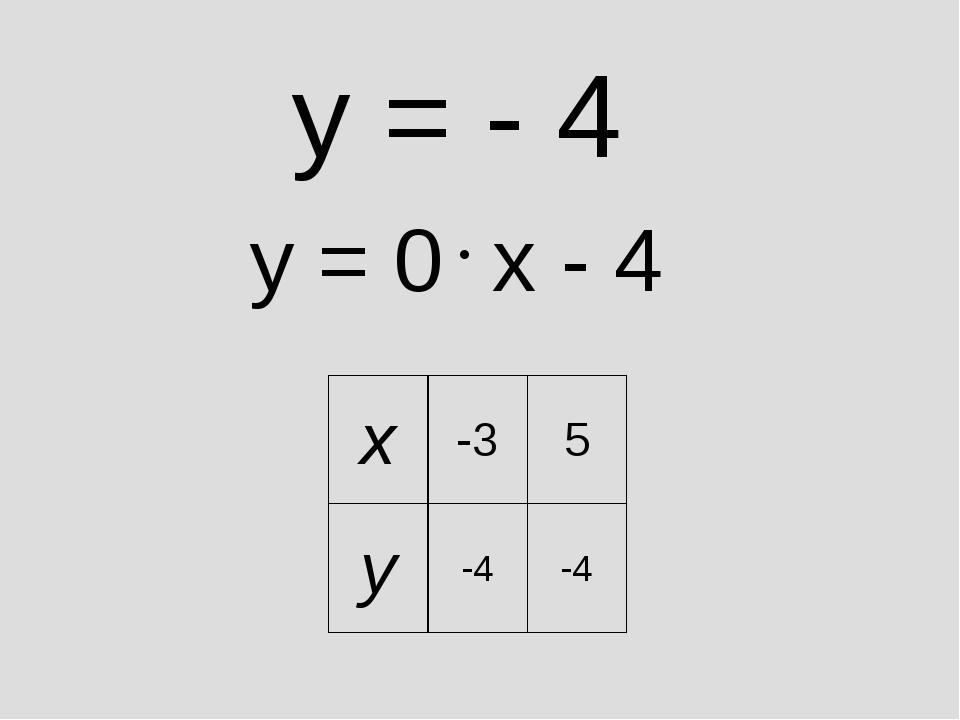 y = - 4 y = 0 x - 4 x-35 y-4-4