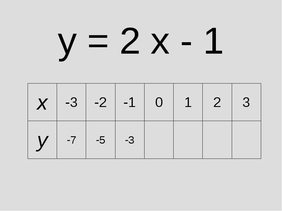 y = 2 x - 1 x-3-2-10123 y-7-5-3