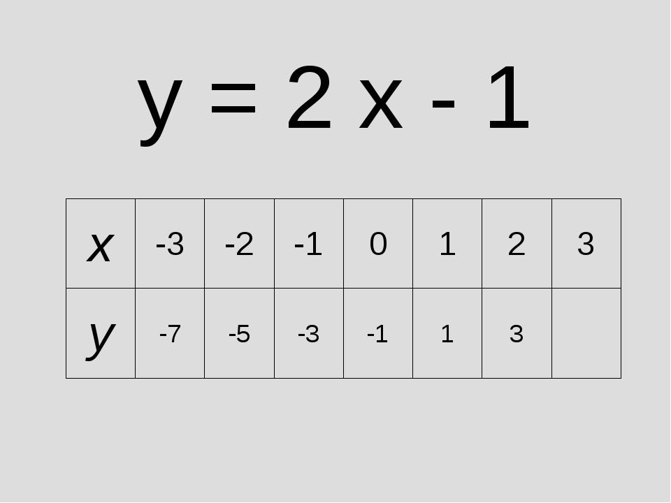 y = 2 x - 1 x-3-2-10123 y-7-5-3-113