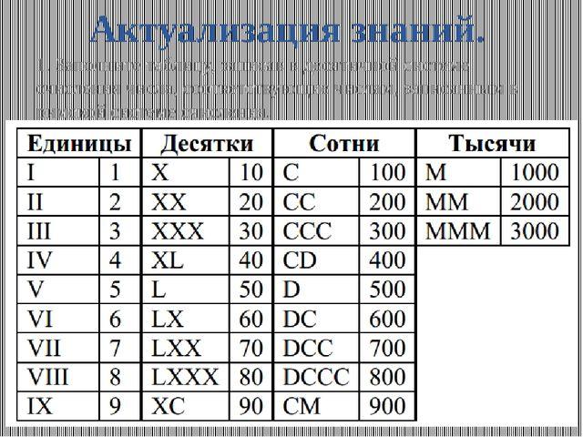 Актуализация знаний. 1. Заполните таблицу, записав в десятичной системе счисл...