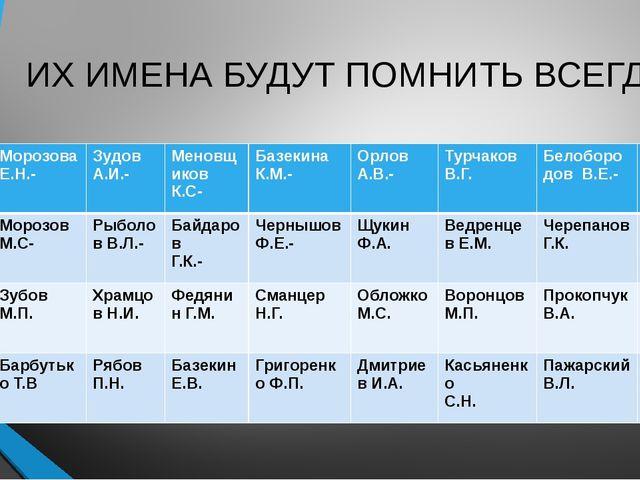 ИХ ИМЕНА БУДУТ ПОМНИТЬ ВСЕГДА МорозоваЕ.Н.- Зудов А.И.- Меновщиков К.С- Базек...