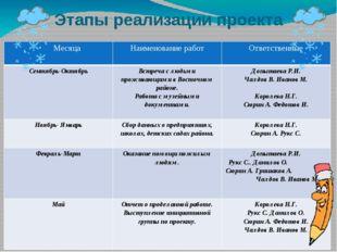 Этапы реализации проекта  Месяца Наименование работ Ответственные Сентябрь-О