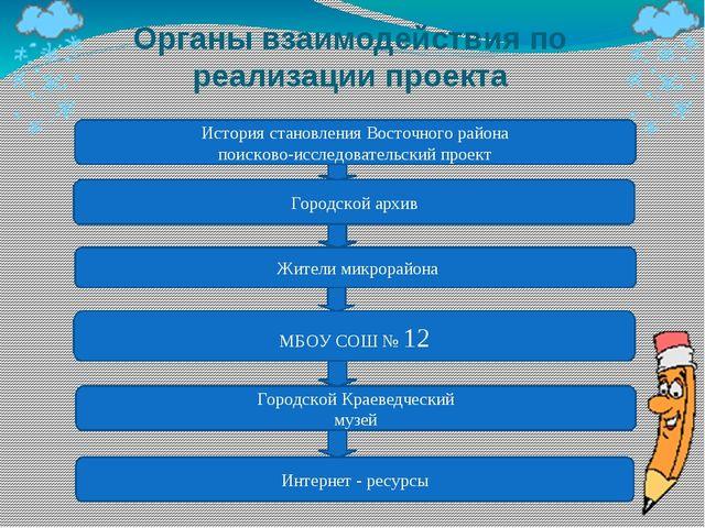 Органы взаимодействия по реализации проекта История становления Восточного ра...