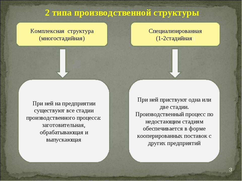 * 2 типа производственной структуры Комплексная структура (многостадийная) Сп...