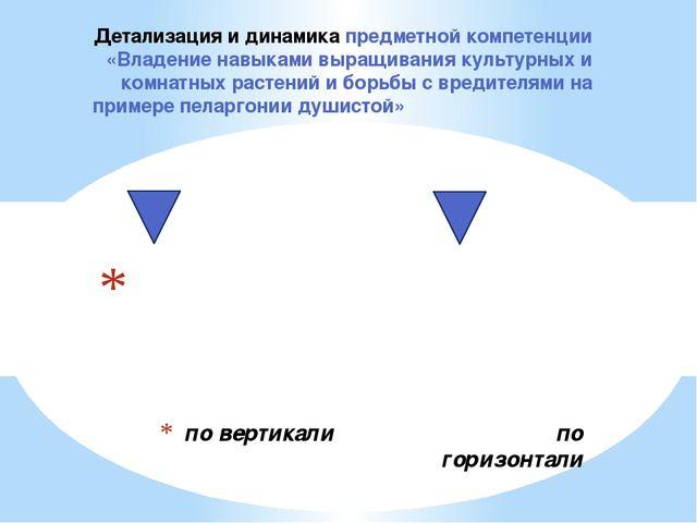 по вертикали по горизонтали (на уроках био- (во внеурочной работе - логии в...
