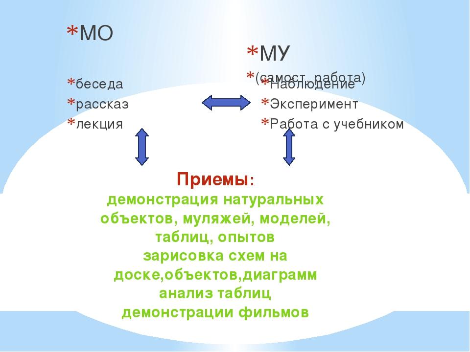 МО беседа рассказ лекция МУ (самост. работа) Наблюдение Эксперимент Работа с...