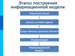 Этапы построения информационной модели Информационная модель Формализация Сущ