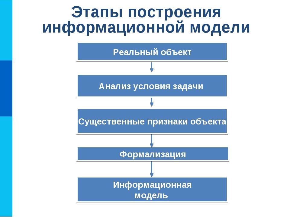 Этапы построения информационной модели Информационная модель Формализация Сущ...