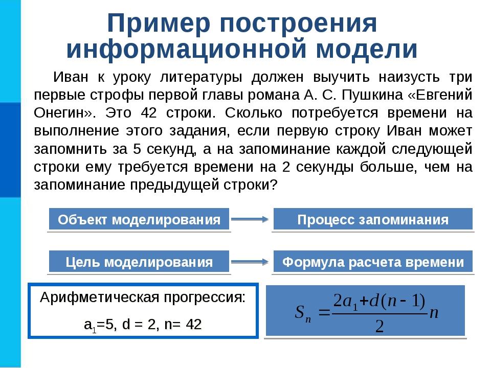Пример построения информационной модели Иван к уроку литературы должен выучит...