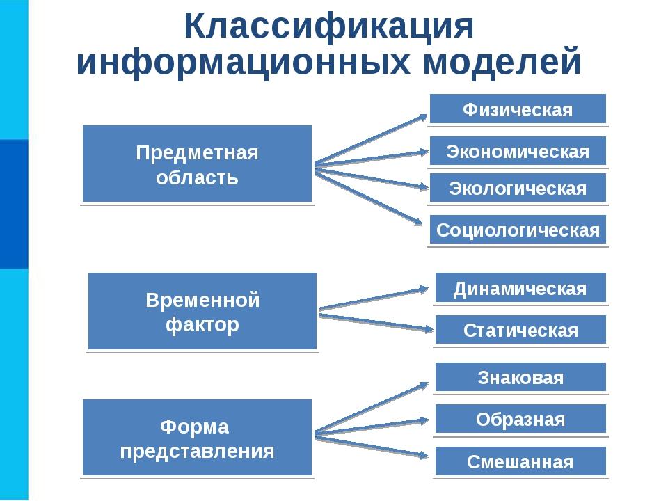 Физическая Экологическая Экономическая Социологическая Статическая Динамическ...