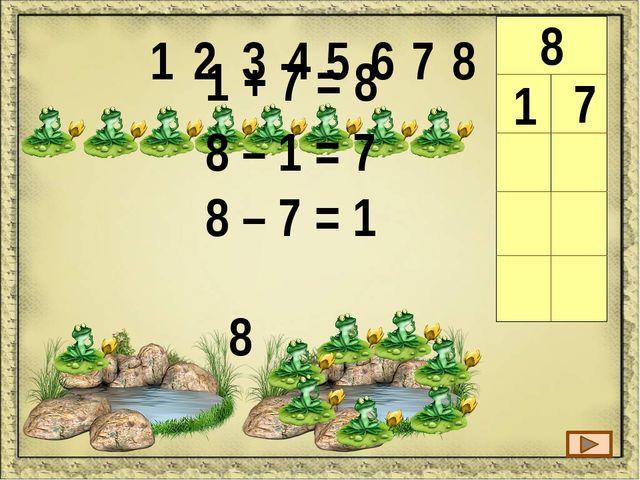 1 2 3 4 5 6 7 8 8 1 7 2 6 8 3 5 3 + 5 = 8 8 – 3 = 5 8 – 5 = 3