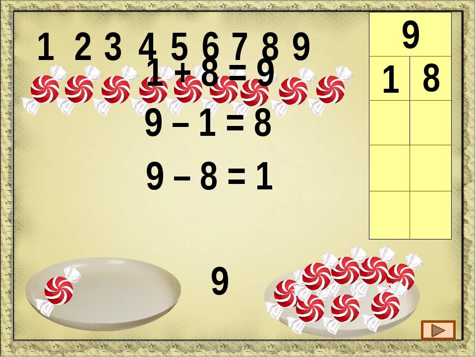 1 2 3 4 5 6 7 8 9 9 1 8 2 7 3 6 3 + 6 = 9 9 – 6 = 3 9 – 3 = 6