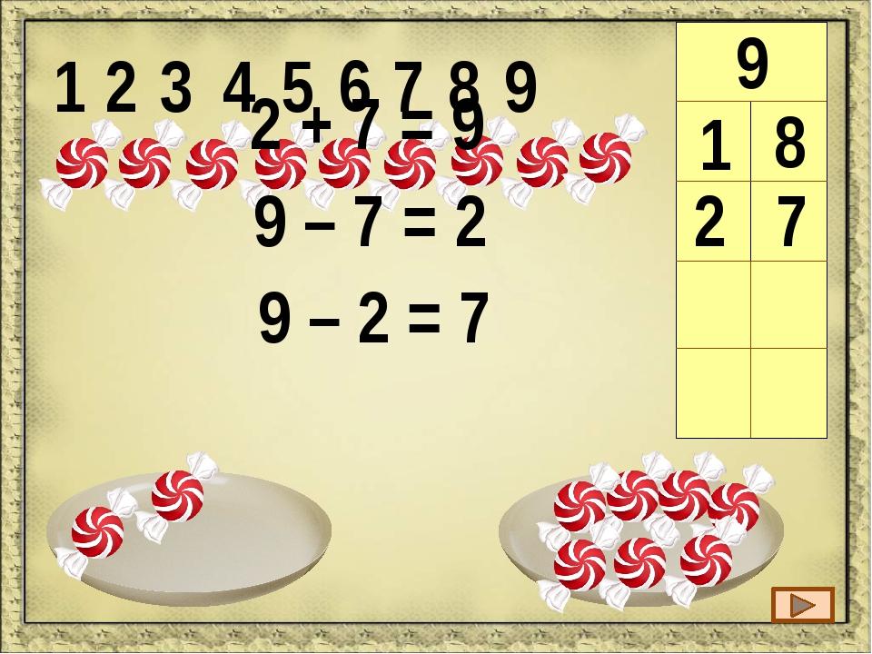 1 2 3 4 5 6 7 8 9 9 1 8 2 7 3 6 4 5 4 + 5 = 9 9 – 5 = 4 9 – 4 = 5