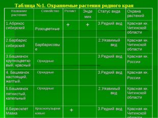 Таблица №1. Охраняемые растения родного края Название растения СемействоРел