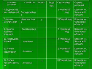 Название растения СемействоРеликтЭнде микСтатус видаОхрана растений 7.Вз