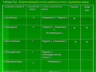 Таблица №2. Количественный состав семейств и статус охраняемых видов Название