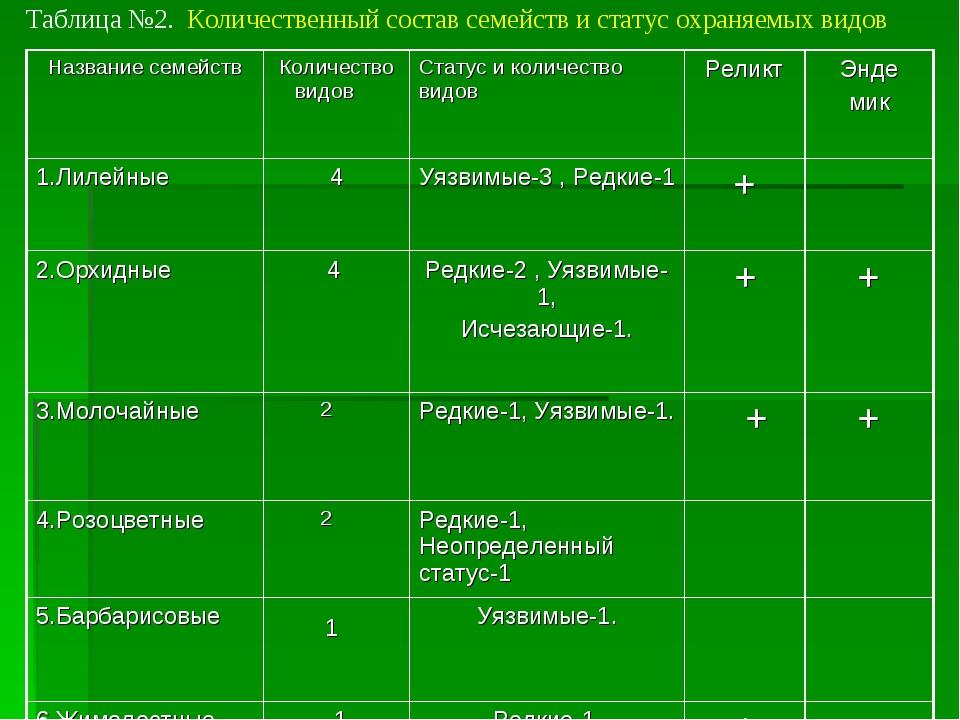 Таблица №2. Количественный состав семейств и статус охраняемых видов Название...