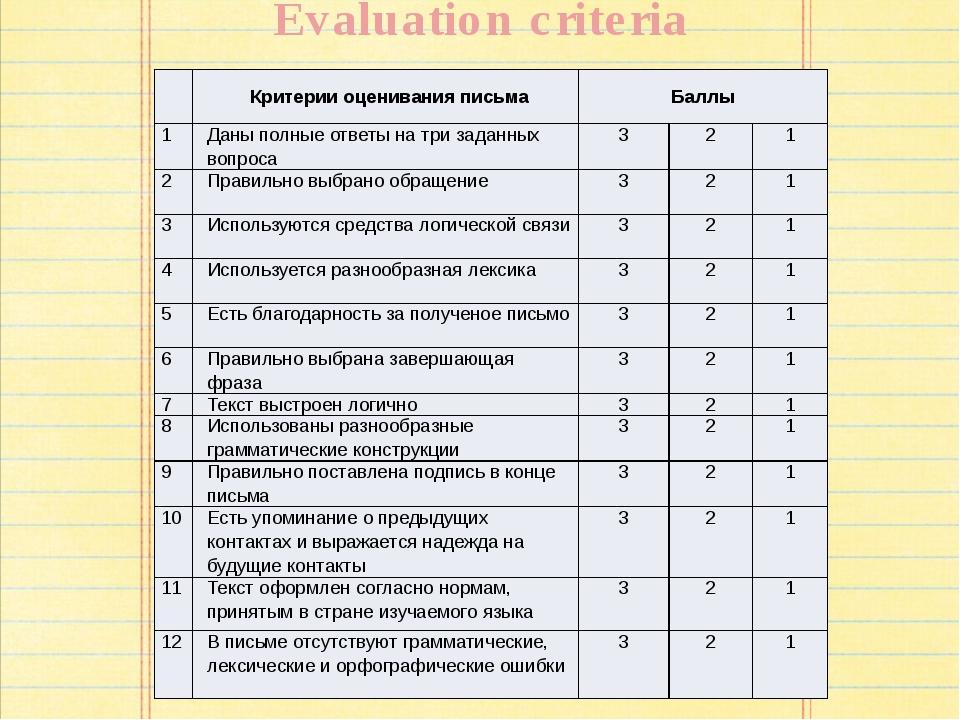 Evaluation criteria Критерии оценивания письма Баллы 1 Даны полные ответы на...