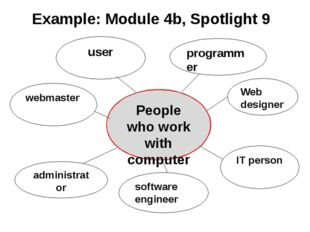 Example: Module 4b, Spotlight 9 People who work with computers webmaster Web