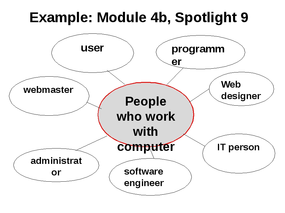 Example: Module 4b, Spotlight 9 People who work with computers webmaster Web...