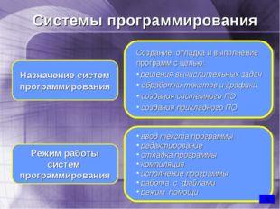 ввод текста программы редактирование отладка программы компиляция исполнение
