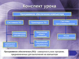 Конспект урока Программное обеспечение компьютера Системы программирования Оп