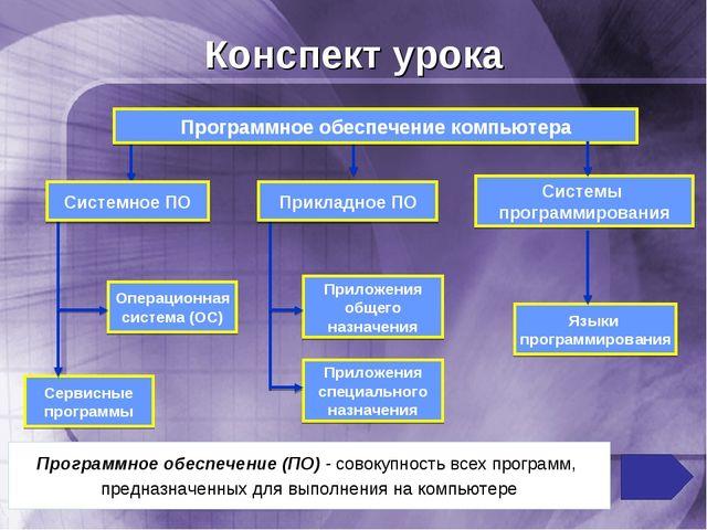 Конспект урока Программное обеспечение компьютера Системы программирования Оп...