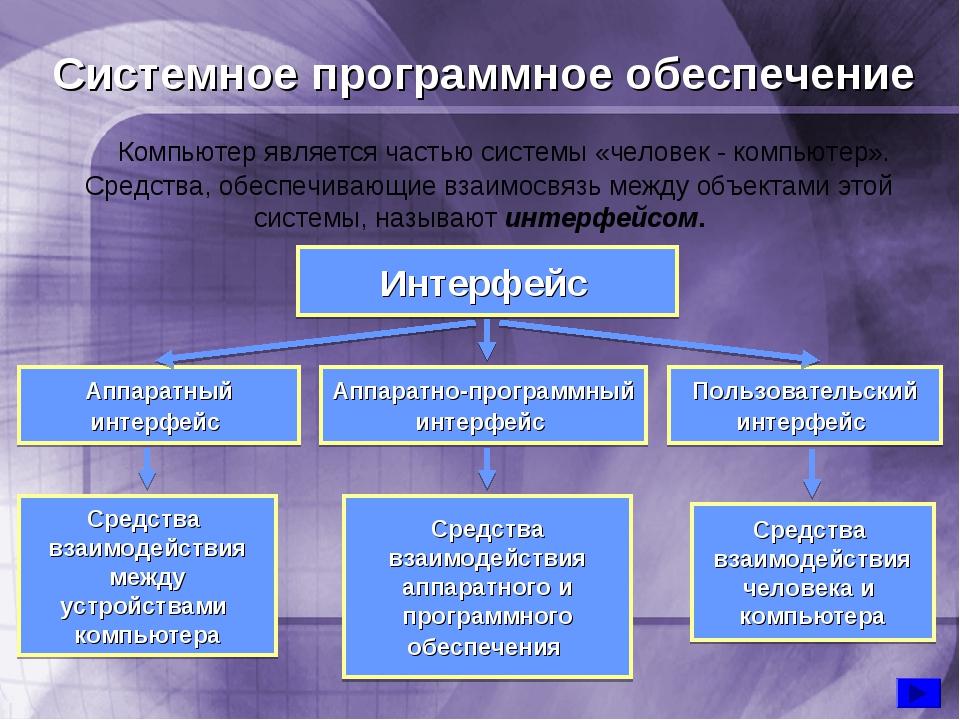 Системное программное обеспечение Аппаратный интерфейс Аппаратно-программный...