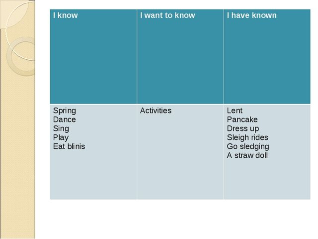 I knowI want to knowI have known Spring Dance Sing Play Eat blinis Activit...