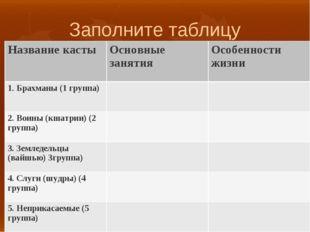 Заполните таблицу Название кастыОсновные занятияОсобенности жизни 1. Брахма