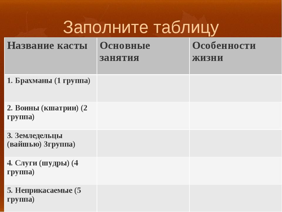 Заполните таблицу Название кастыОсновные занятияОсобенности жизни 1. Брахма...