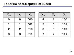 * Таблица восьмеричных чисел X10X8X2X10X8X2 0000044100 110015