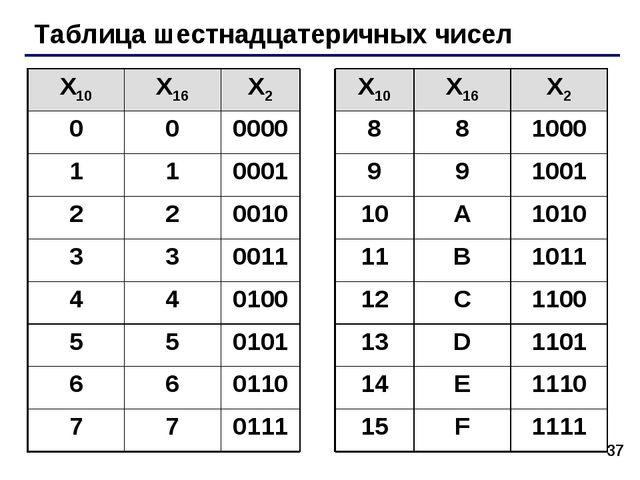 * Таблица шестнадцатеричных чисел X10X16X2X10X16X2 000000881000 1...