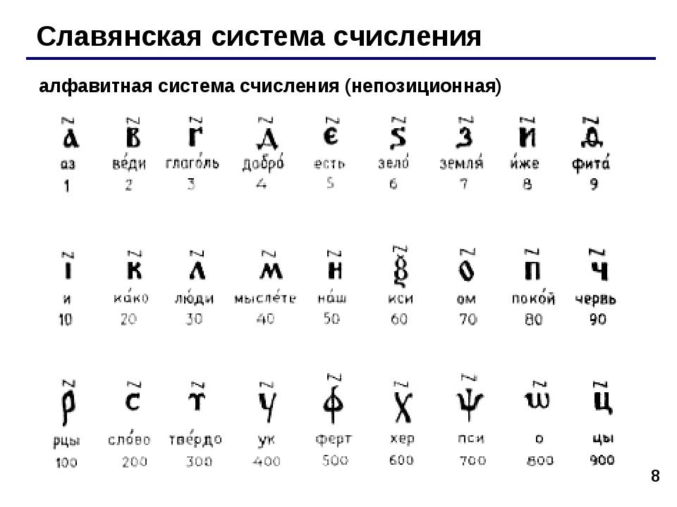 * Славянская система счисления алфавитная система счисления (непозиционная)