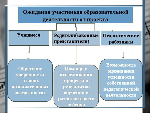 Ожидания участников образовательной деятельности от проекта Учащиеся Родител...