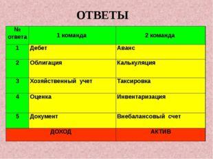 ОТВЕТЫ . № ответа 1 команда 2команда 1 Дебет Аванс 2 Облигация Калькуляция 3